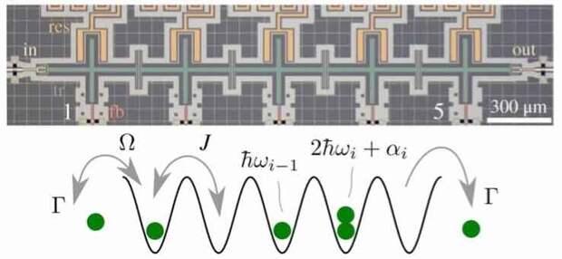 Российский квантовый симулятор оказался быстрее суперкомпьютера в 80 раз