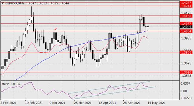 Прогноз по GBP/USD на 14 мая 2021 года