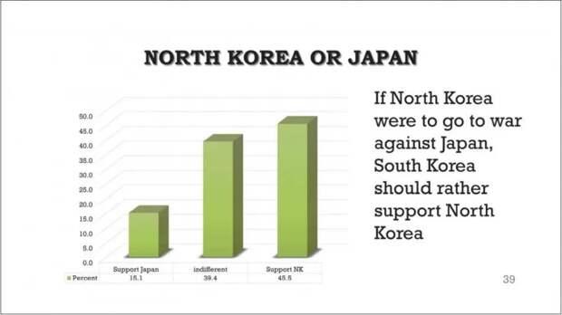 В войне с Японией ВСЕ корейцы объединятся!