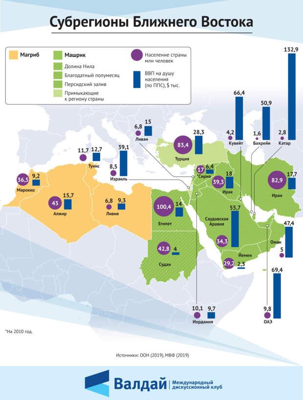 Субрегионы Ближнего Востока