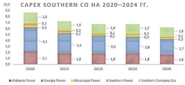 Потенциал роста Southern пока ограничен