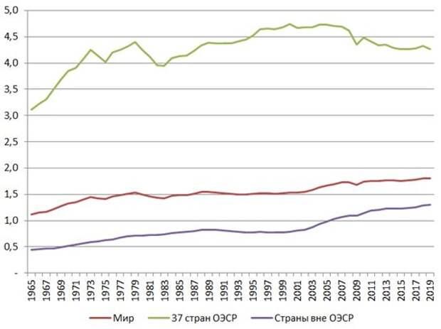 Годовые расходы энергоносителей на одного человека т.н.э