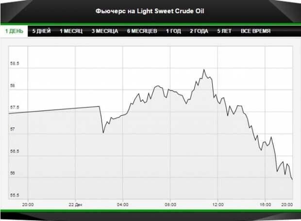 Саудиты пресекли рост нефти своими комментариями