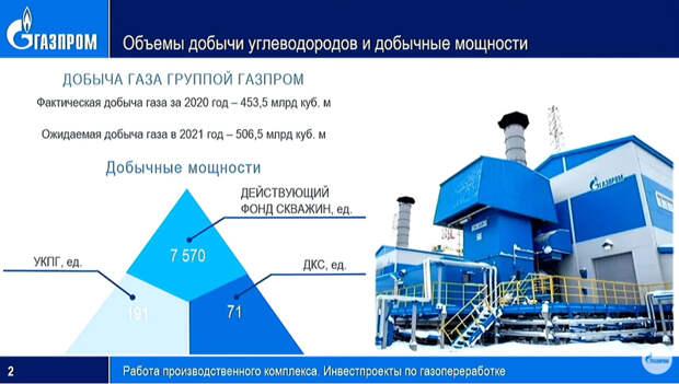 """""""Газпром"""" повысил оценку добычи газа в 2021 году до 506,5 млрд куб. м"""
