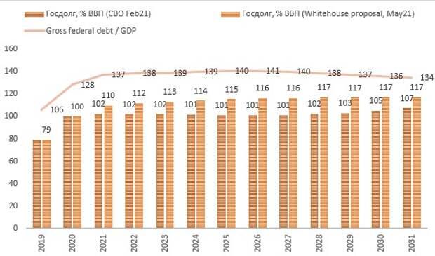 К чему приведет план экономической реформы Байдена?