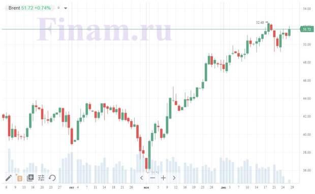 График котировок нефти Brent