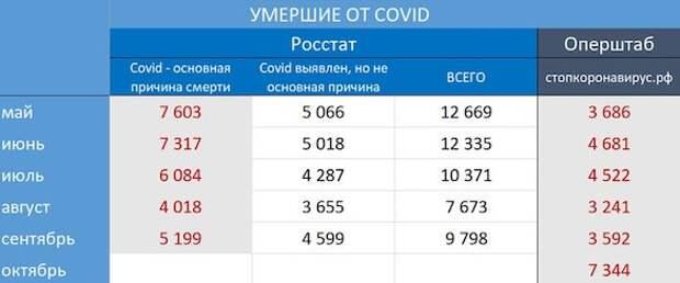 Глава Минздрава проговорился об истинном числе болеющих коронавирусом россиян