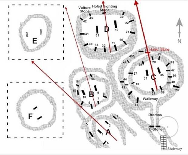 Схема ориентации центральных колонн. Гёбекли-Тепе