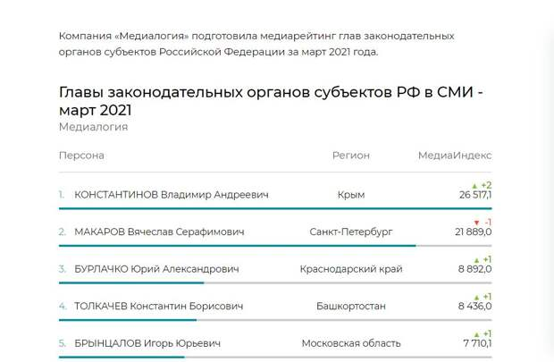 Константинов возглавил список глав законодательных органов субъектов России