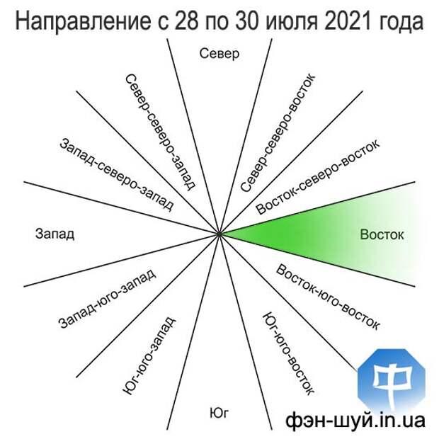 Благоприятное направление с 28 (12:57) по 30 (23:08) июля 2021 года