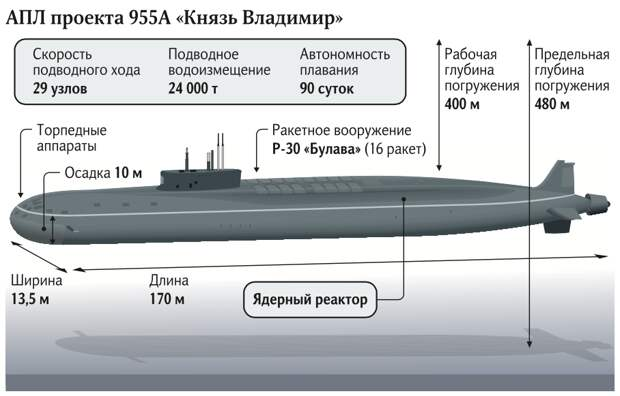 ПРОЕКТ 955
