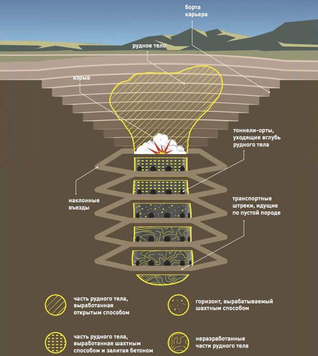 Схема разработки золотоносного рудного тела открытым и шахтным методами