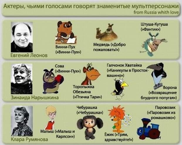 Актёры, чьими голосами говорят знаменитые мультперсонажи