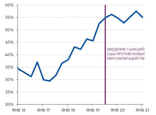 Доля инвестиций нерезидентов в еврооблигации РФ