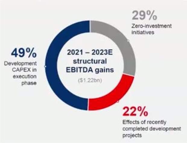"""К 2023 году EBITDA """"Северстали"""" вырастет на $1,22 млрд"""