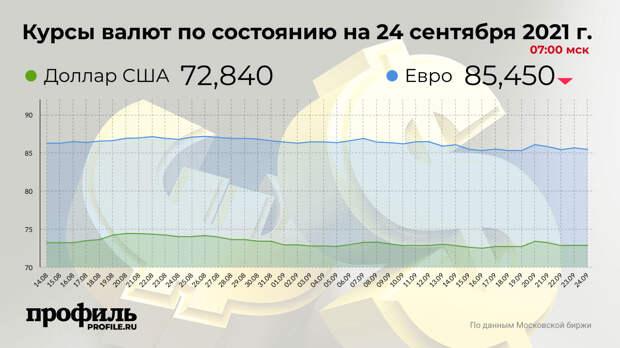 Курс доллара на Мосбирже не изменился