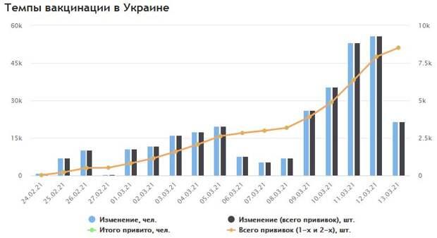 Сравнительные темпы вакцинации в России и на Украине