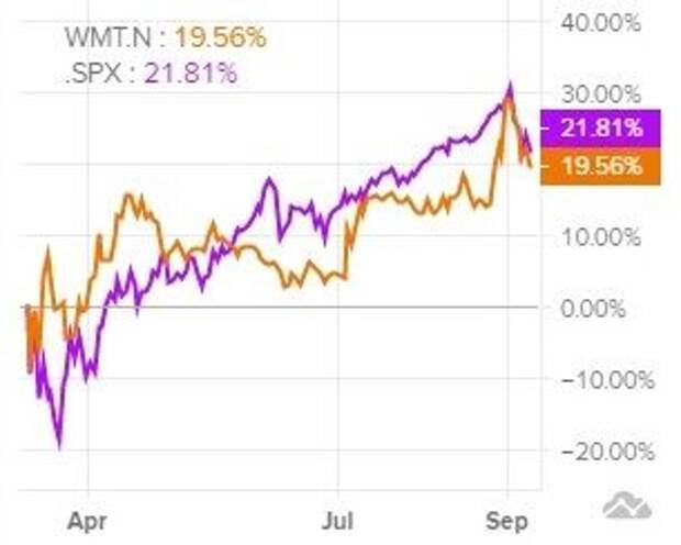 Сравнительная динамика акций Walmart и индекса S&P 500 за последние 6 месяцев