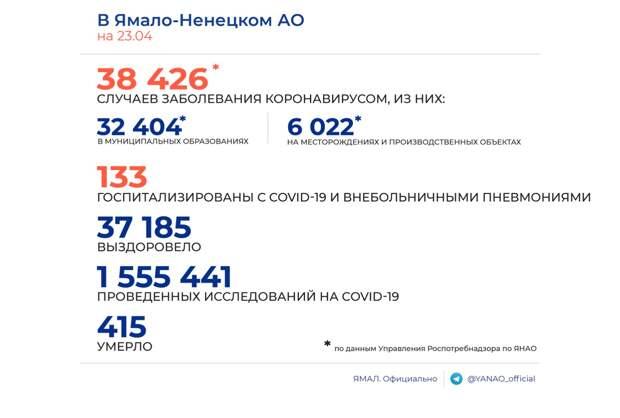 Оперштаб: на Ямале выявлено 17 новых случаев заболевания коронавирусом