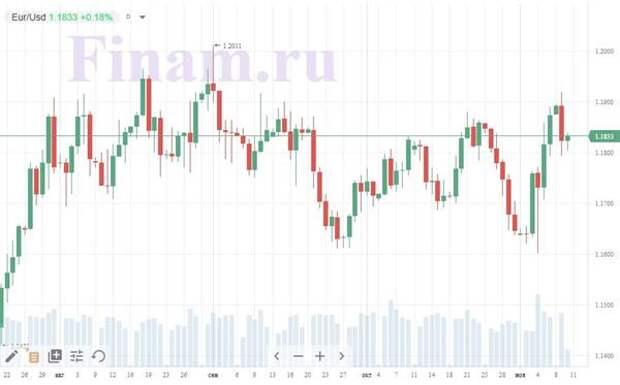 График евро к доллару