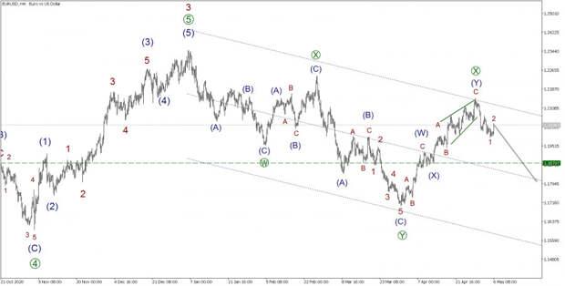 EUR/USD 6 мая. Предыдущий прогноз подтвержден. Цены продолжают падать.