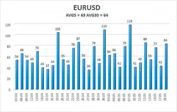 Обзор пары EUR/USD. 19 мая. Американская экономика, европейская экономика...