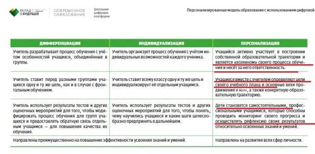 Персонализированное антиобразование от Грефа – «мягкое» уничтожение русской школы