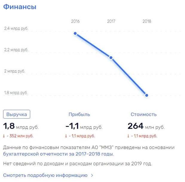 Завод «Роскосмоса» уехал в банкротство