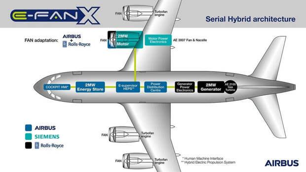 Рис. 2. Схема расположения электродвигателя на крыле самолета BAe 146