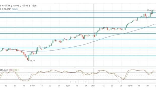 Нефтяные цены установили очередной рекорд вопреки росту запасов нефти вСША