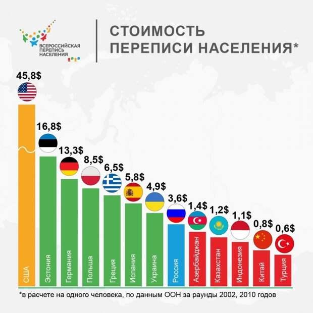 Стоимость переписи населения
