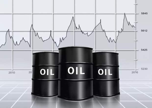 рынок нефти, цена на нефть