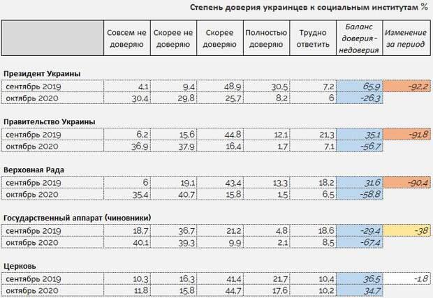 Украинцы впали в уныние: за год количество пессимистов на Украине выросло в три с половиной раза