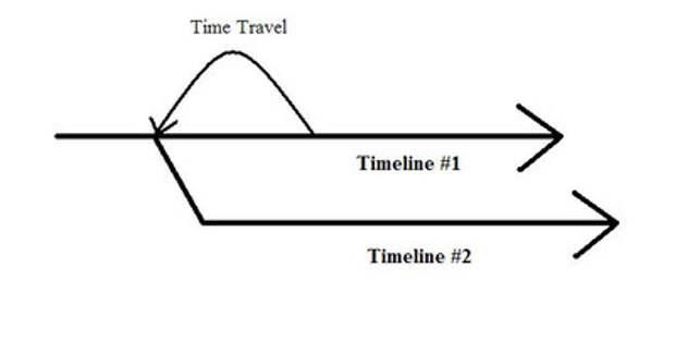 Что мешает отправиться в путешествие во времени