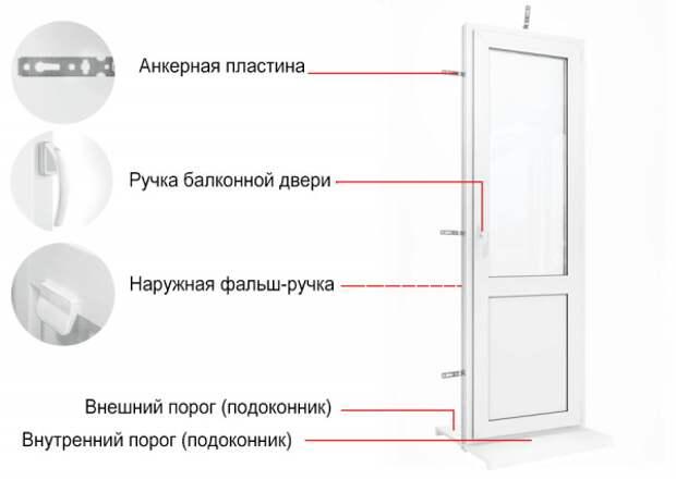 Почему стоит выбирать пластиковые двери?