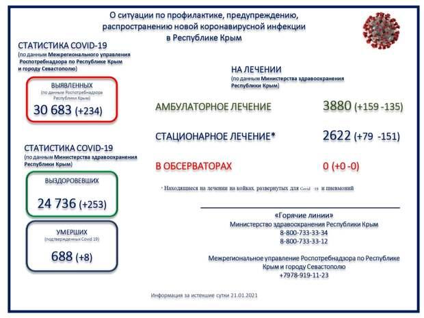 В Крыму 8 человек с коронавирусом скончались
