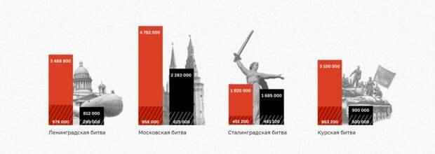 Они отстояли столицу: на mos.ru начал работать специальный проект «80 лет битве за Москву»