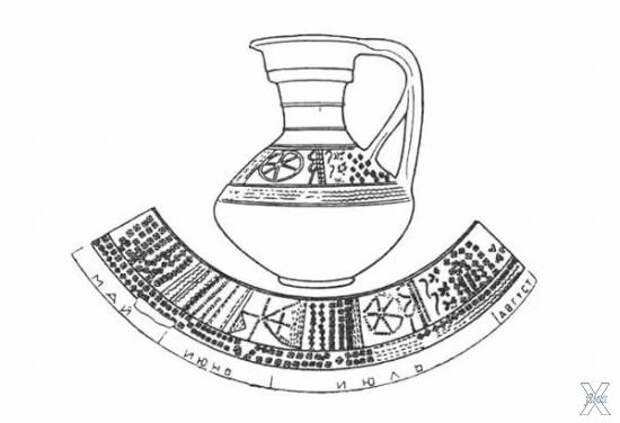 Кувшинный солярный календарь славян