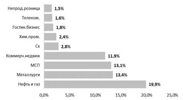 Реструктурированные нерозничные кредиты по секторам, % общего портфеля
