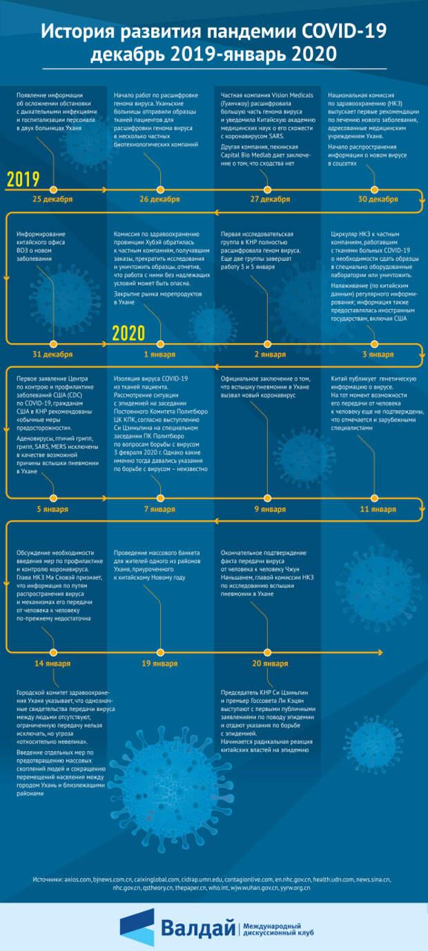 История развития пандемии COVID-19