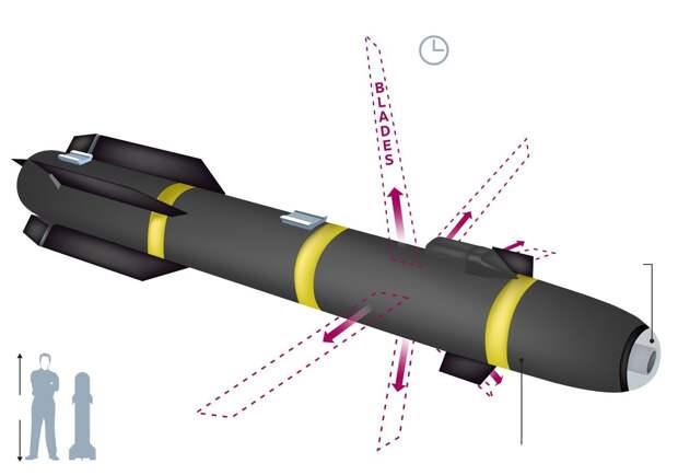 Американский высокоточный кинетический боеприпас R9X, созданный на основе управляемой ракеты Hellfire, в варианте с выдвижными лезвиями