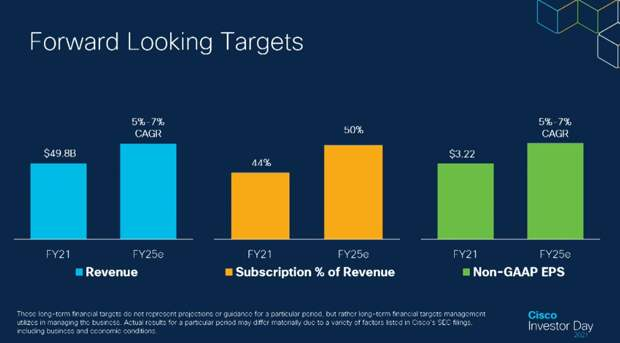 Cisco targets a $900B TAM by 2025