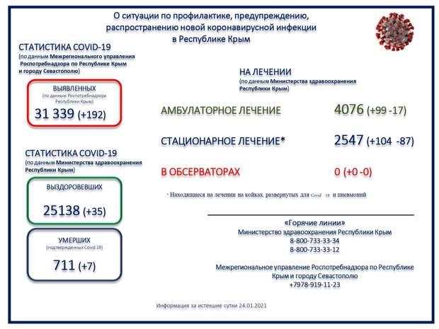 В Крыму ещё семеро пациентов с коронавирусом скончались