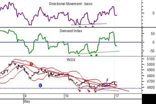 Яндекс, часовой график, Demand index, Directional Movement