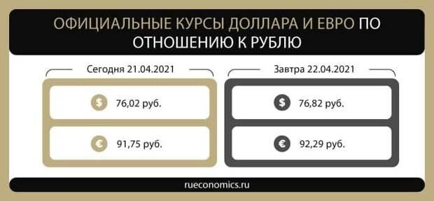 Банк России повысил официальные курсы доллара и евро