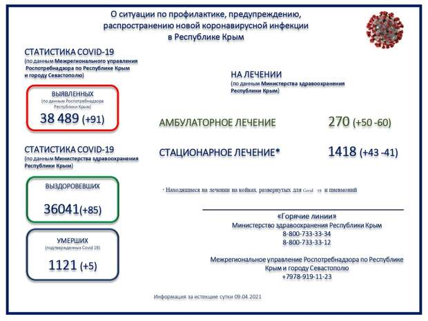 Коронавирус в Крыму и Севастополе: Последние новости, статистика на 10 апреля 2021 года