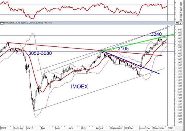 Российский фондовый рынок встречает 2021 год с оптимизмом