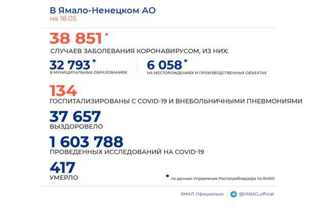 Ямальскими медработниками за прошедшие сутки выявлено 18 новых случаев заражения COVID-19