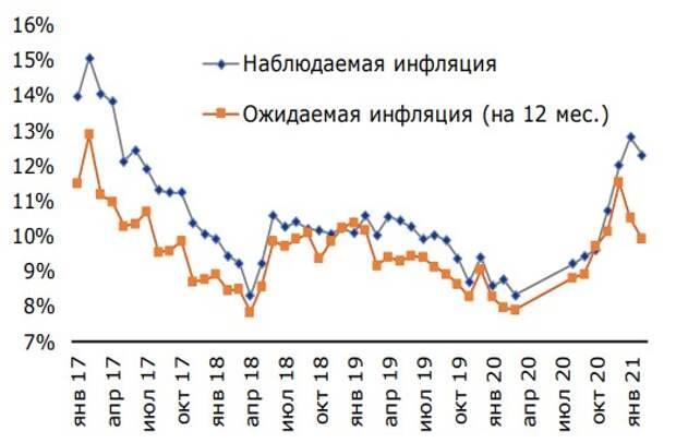 Инфляционные настроения домохозяйств, в %