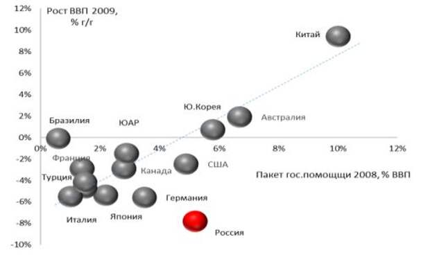 2008 пакеты помощи (% ВВП) и 2009 рост ВВП, %